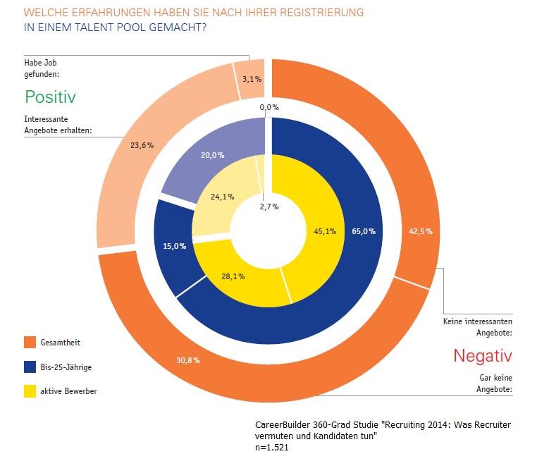 """CareerBuilder 360°-Studie """"Recruiting 2014"""": Drei Viertel aller registrierten Kandidaten haben negative Erfahrungen mit Kandidaten-Pools"""