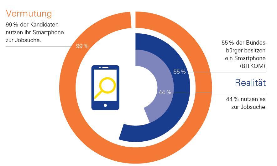 CareerBuilder 360°-Studie: Recruiting 2014 – Was Personaler vermuten und Kandidaten tun