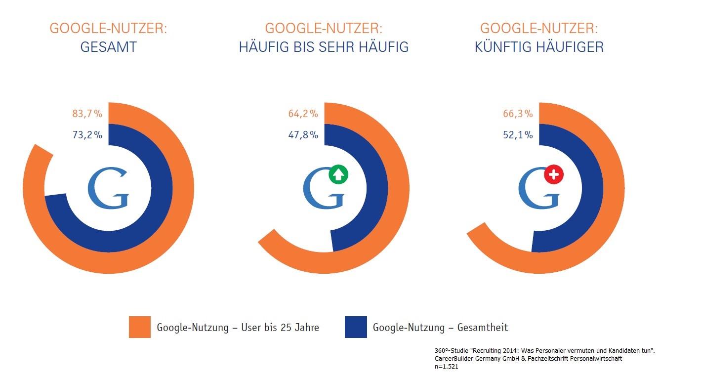 """CareerBuilder 360°-Studie """"Recruiting 2014"""": 73 Prozent der Bewerber nutzen Google für die Jobsuche"""