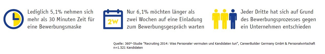 """CareerBuilder 360°-Studie """"Recruiting 2014"""": Jeder Dritte hat schon einmal einen Bewerbungsprozess abgebrochen"""