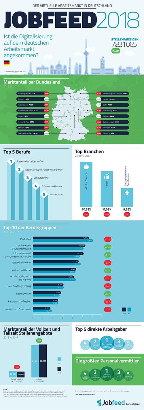 2019Jobfeed-Report18_Infografik_Vorschau