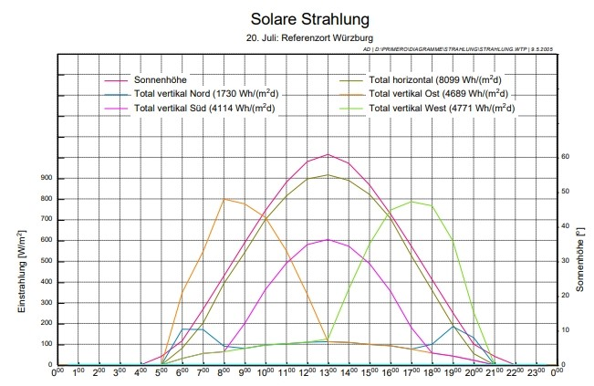 Solare Strahlung