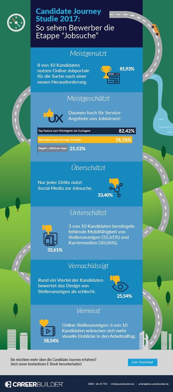 """Infografik: So sehen Bewerber die Etappe """"Jobsuche"""""""