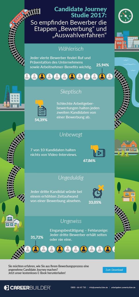 Infografik: So denken Kandidaten über Bewerbung & Auswahlverfahren