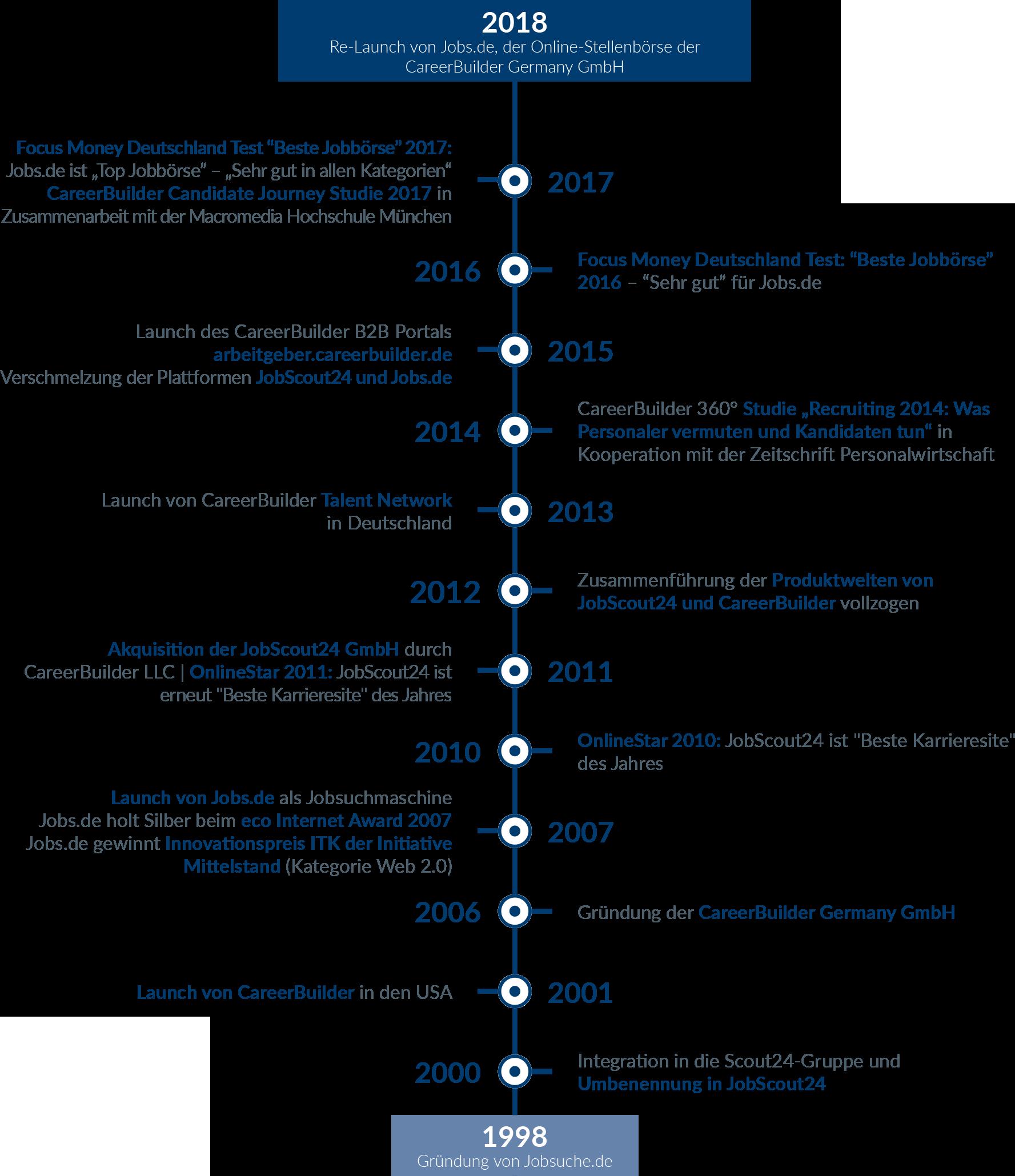 Corporate_Brochure_DE-timeline.png