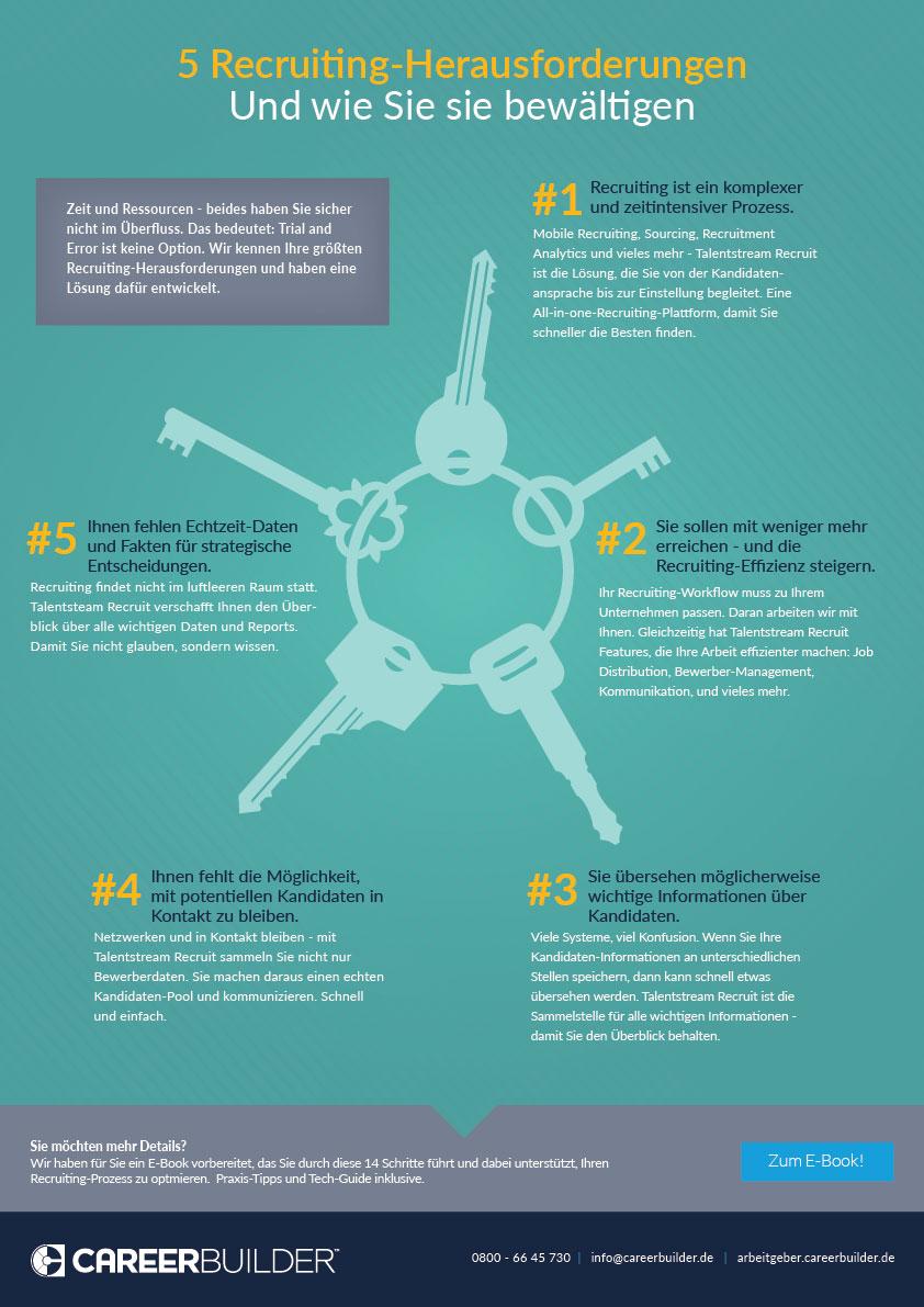 Infografik – Die 5 größten Recruiting-Herausforderungen (Und wie Sie sie bewältigen)
