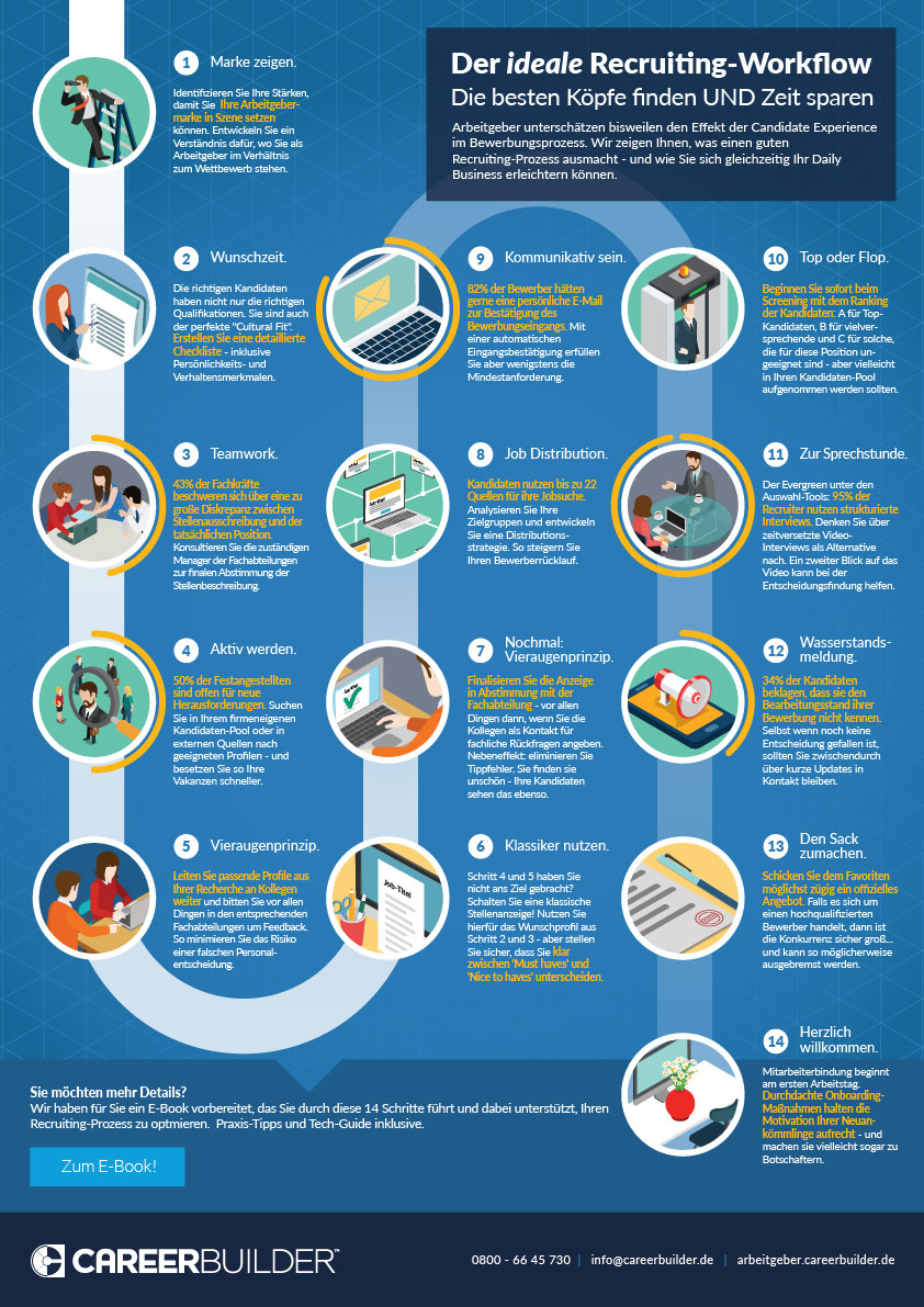 Recruitment Workflow Infographic