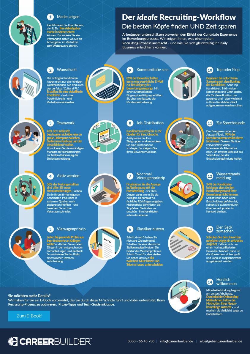 Recruitment Workflow Infographic
