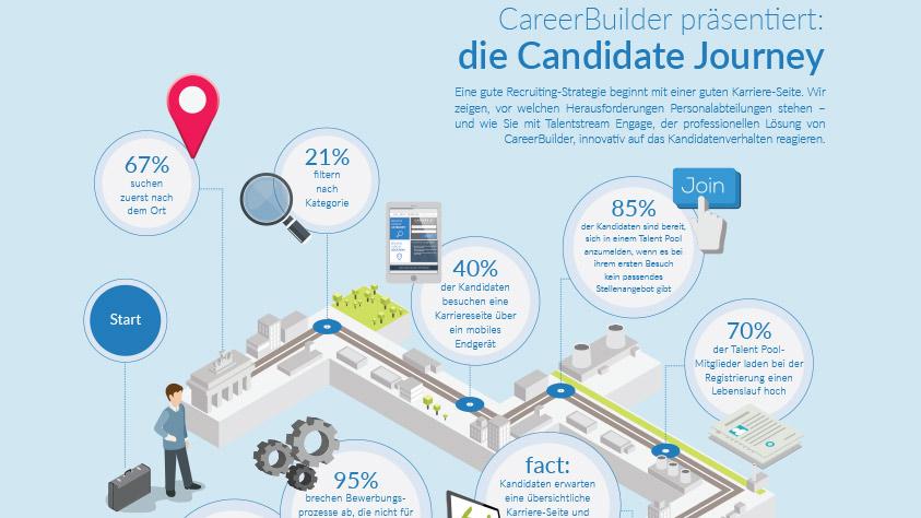 Wie Sie die Candidate Journey geschickt für Ihr Recruiting nutzen