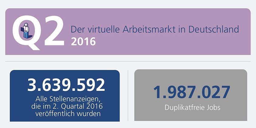 Textkernel-Studie: Der virtuelle Arbeitsmarkt in Deutschland